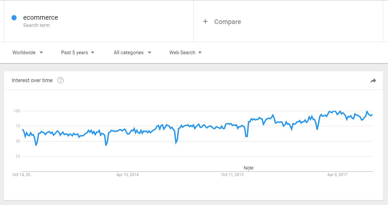 trends ecommerce