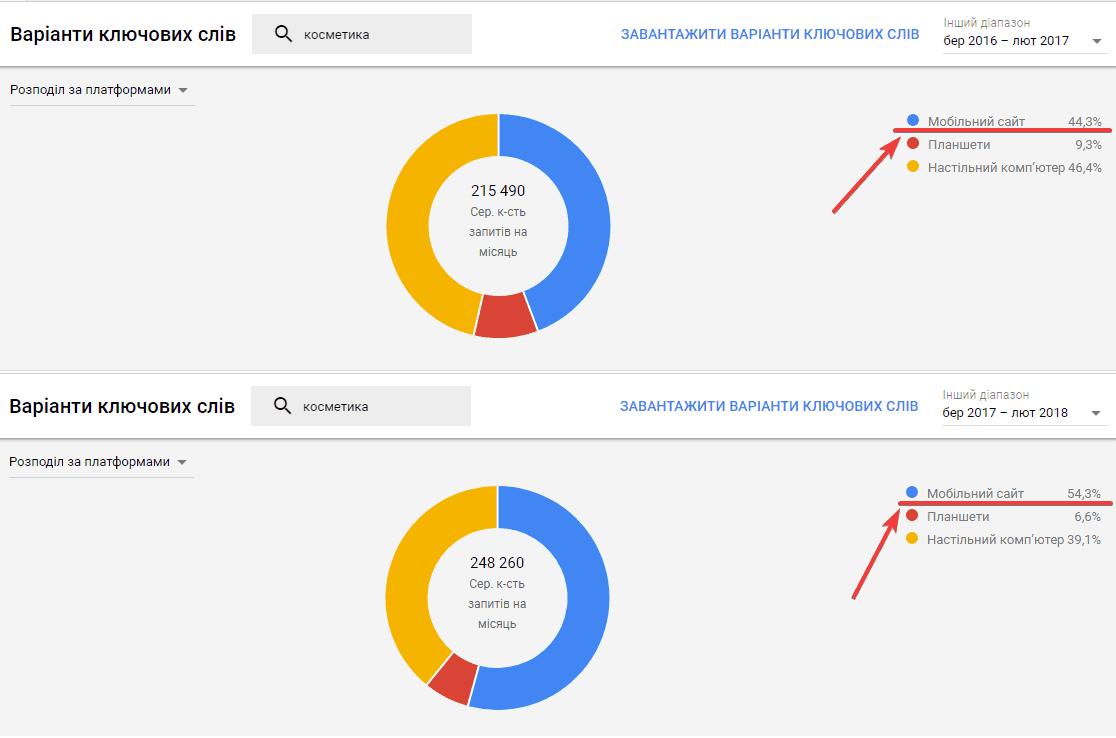 Порівняння результатів пошуку