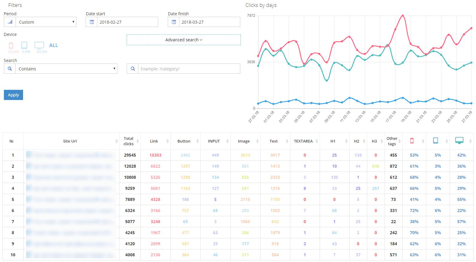 Приклад статистики сайту