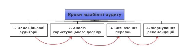 4 кроки юзабіліті аудити