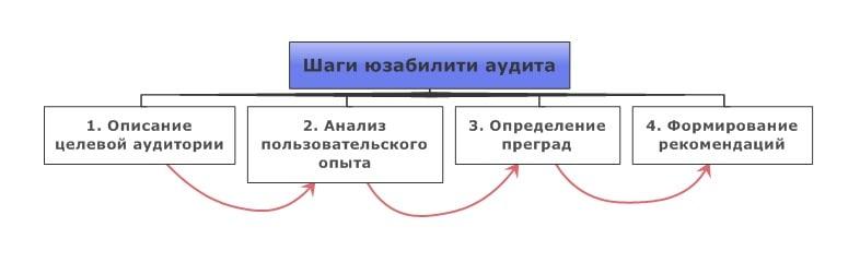 4 шага аудита
