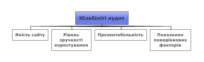 Процес оцінки юзабіліті