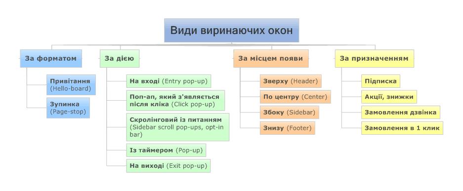 main types of pop-ups