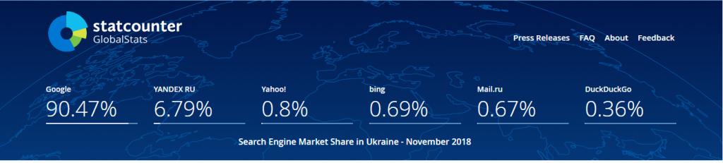 позиция гугл в Украине
