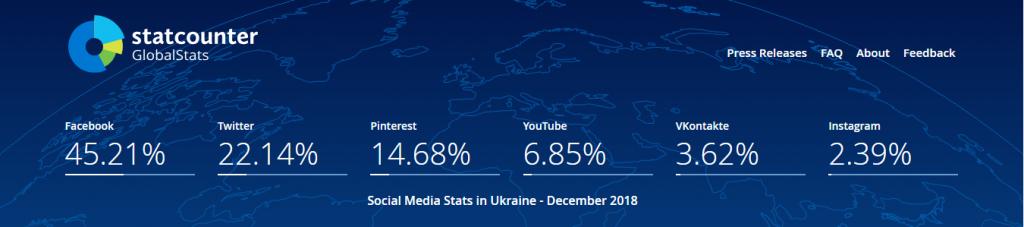 согласно статистике в Украине