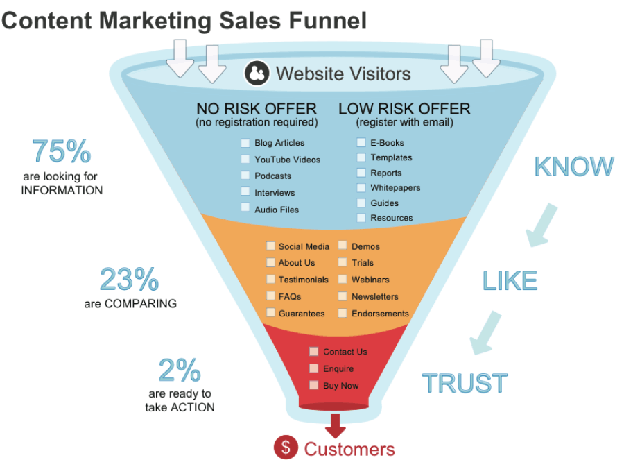 The Algorithm of Sales Funnel Formation