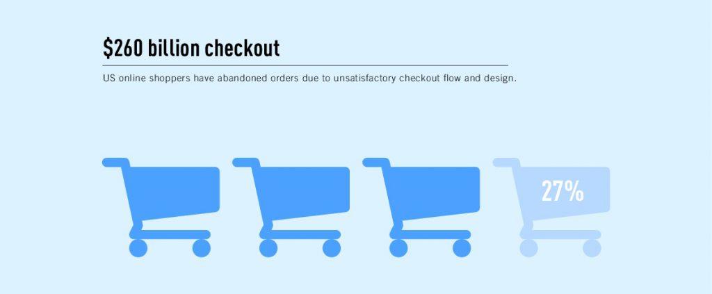 Убытки интернет-магазинов из-за отсутствия юзабилити-тестов.