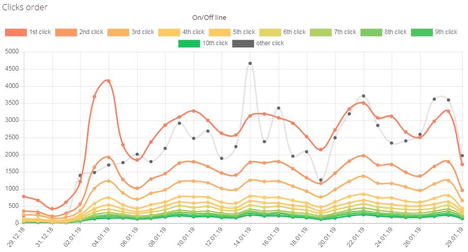 График с последовательностями кликов в кабинете