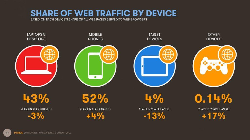 Статистика использования девайсов для выхода в интернет по состоянию на январь 2018 года.