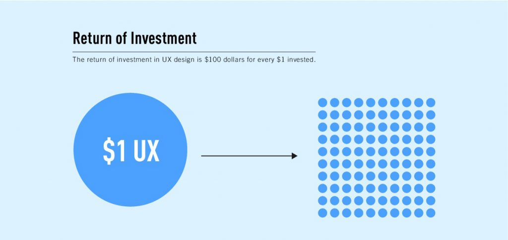 1 $ вложенный в вопросы UX-тестирования возвращает обратно 100 $.