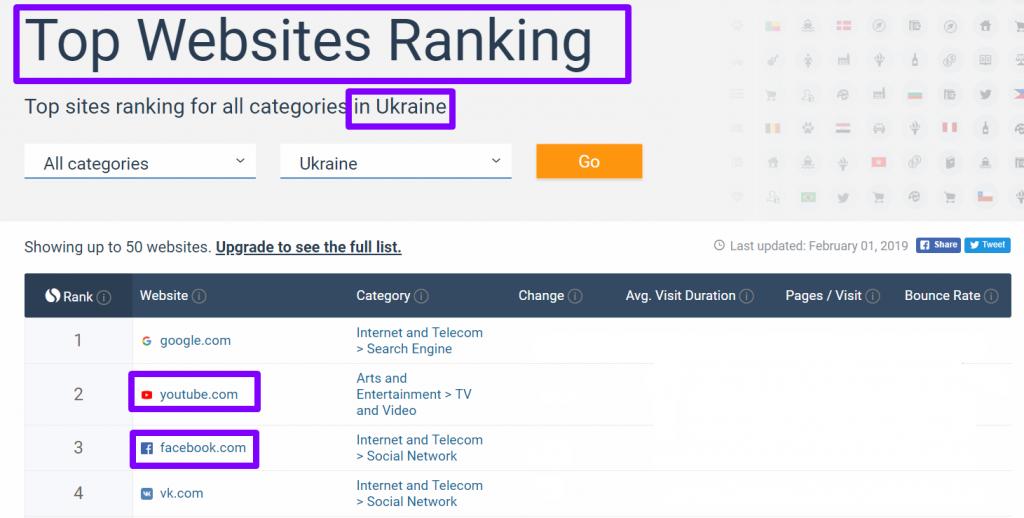топ сайти України