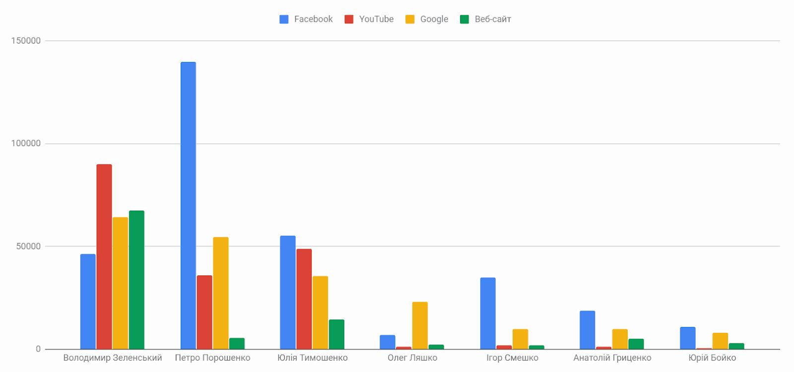 гістограма кандидати топ-7