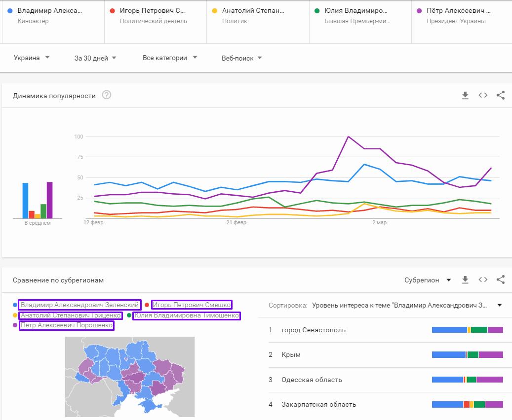 рейтинг кандидатів в інтернеті