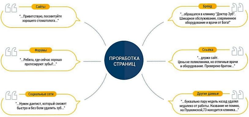 Руководство по ссылочному продвижению нового сайта-14