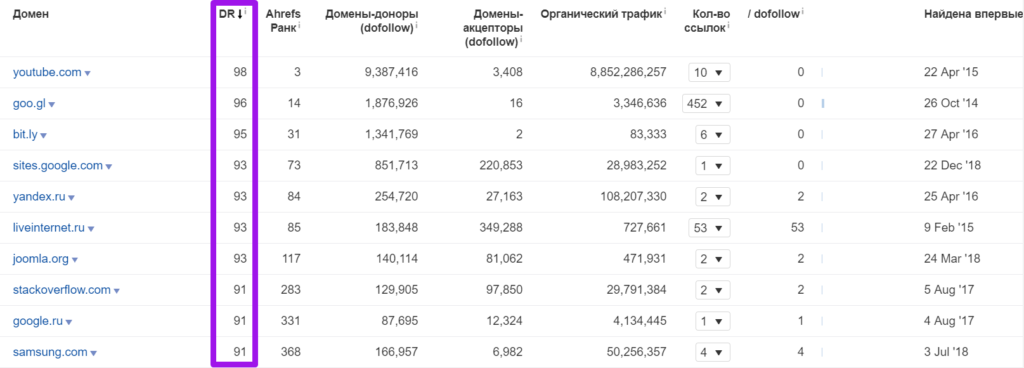 анализ топ-28 магазинов 145