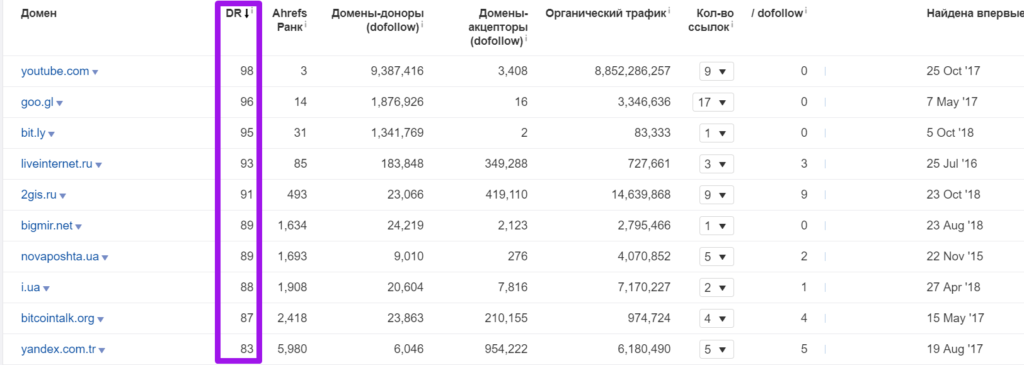 анализ топ-28 магазинов 186