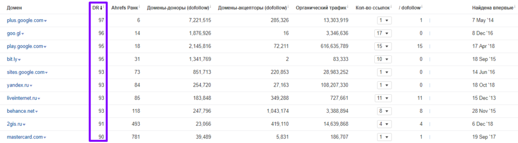 анализ топ-28 магазинов 228
