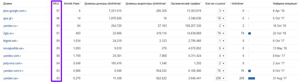 анализ топ-28 магазинов 271