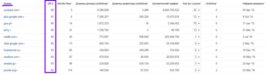 анализ топ-28 магазинов 33