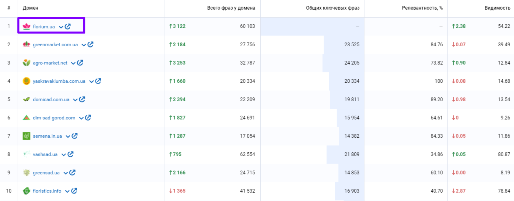 анализ топ-28 магазинов 400