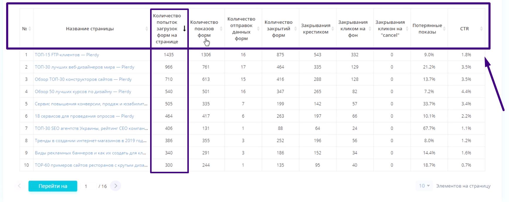 статистика показов умных поп-ап форм Plerdy 5