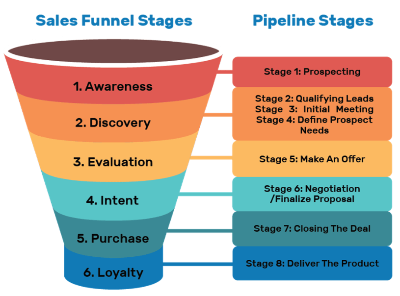 purchase funnel 1