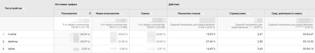 44. Проверка изменений посещаемости сайта с разных устройств