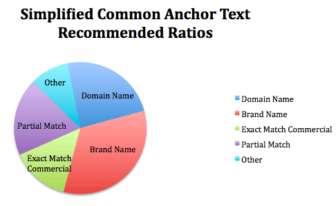 Importance of Anchor Text Optimization 4