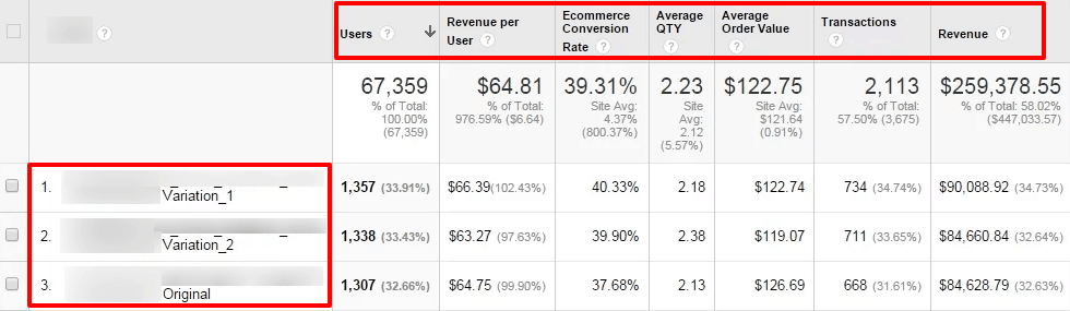 google optimize for ppc 10
